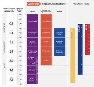 English language diploma chart